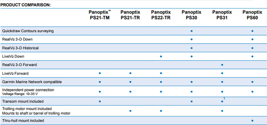 Garmin Panoptix PS22-TR Transducer