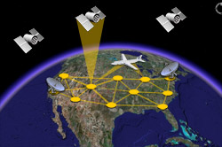 GPS Systems Satellites orbits over the earth
